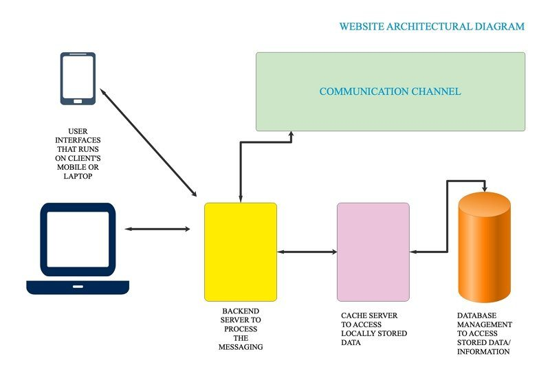 website architecture diagram