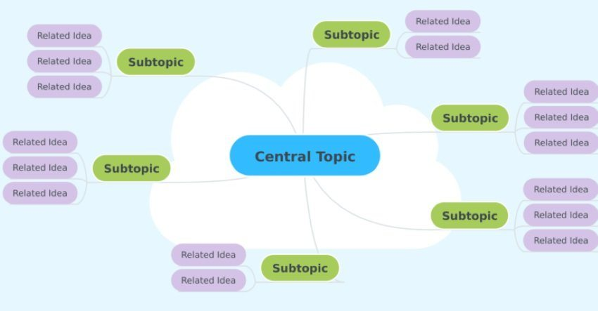 what is mind map