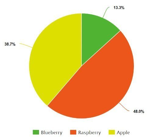 What is Pie Chart