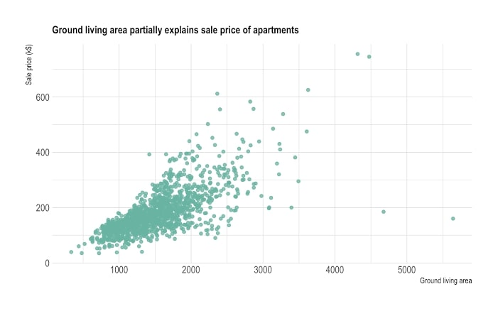 what is scatter plot