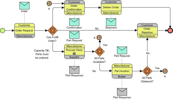 A BPMN workflow chart