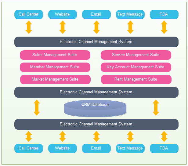 CRM App Architecture Diagram
