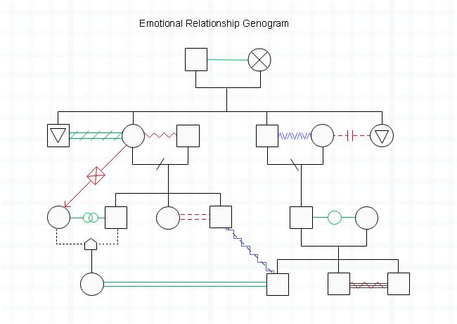 Emotional Relationship Genogram