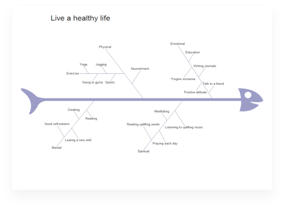 Fishbone Diagram for Health