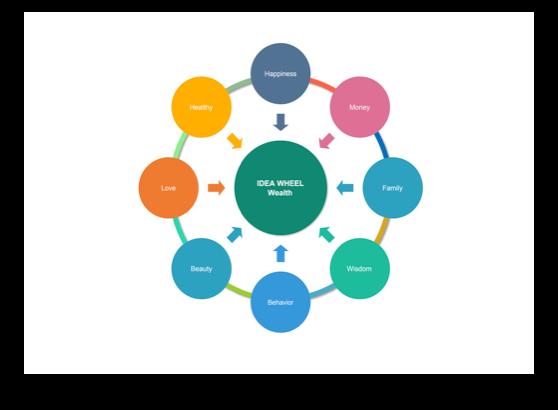 Graphic Organizer Wealth Ideal Wheel