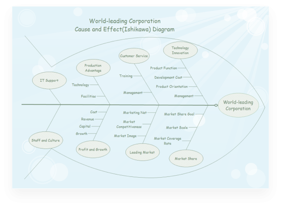 Ishikawa Diagram for World-Leading Corporation