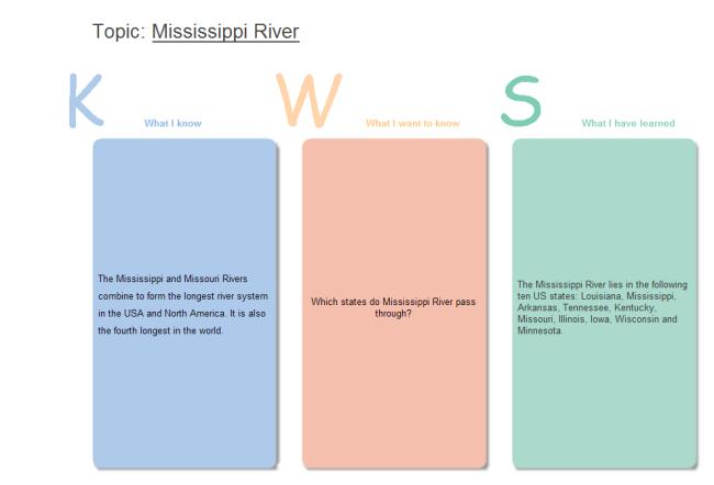 KWS Chart Template