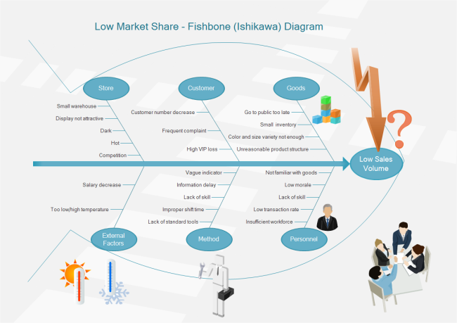 Sales Decrease Ishikawa Diagram