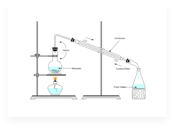 Desalination Experiment Diagram