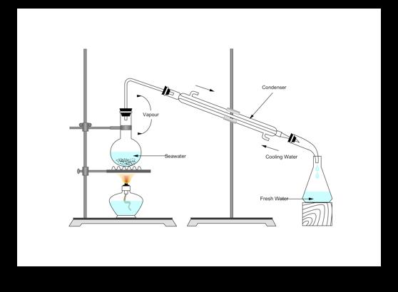 Science Diagram Maker Scientific Drawing Software Edraw