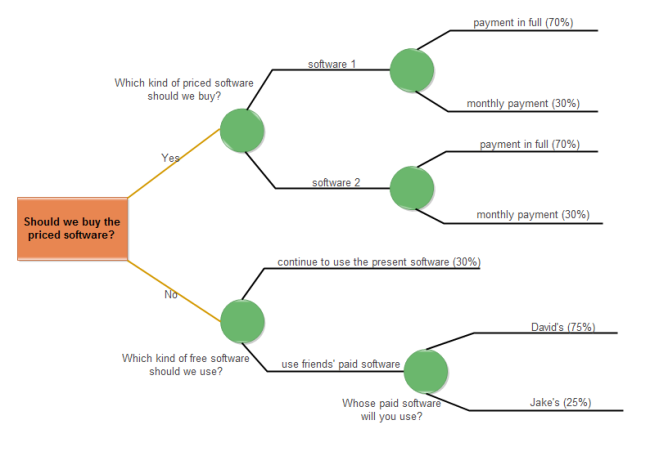 Decision Tree of Selecting Software