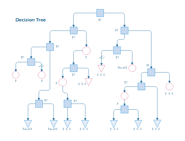 Top-to-Down Decision Tree