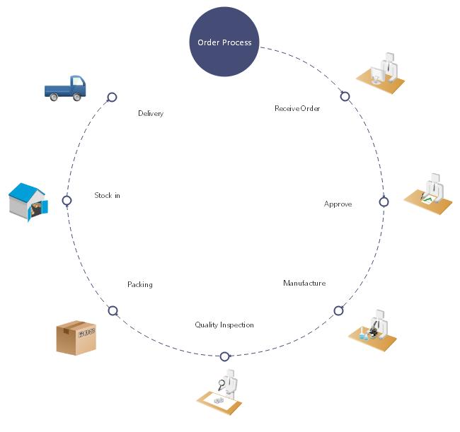 order process timeline