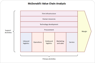 Value Chain Template