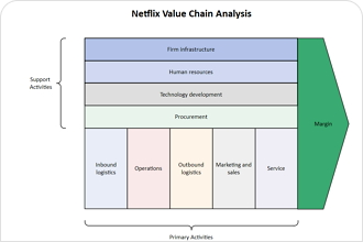 Netflix Value Chain