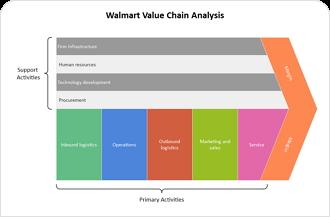 Walmart Value Chain