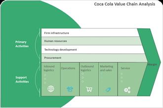 Coca Cola Value Chain