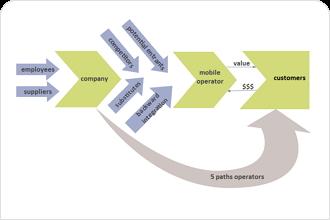 Service Value Chain