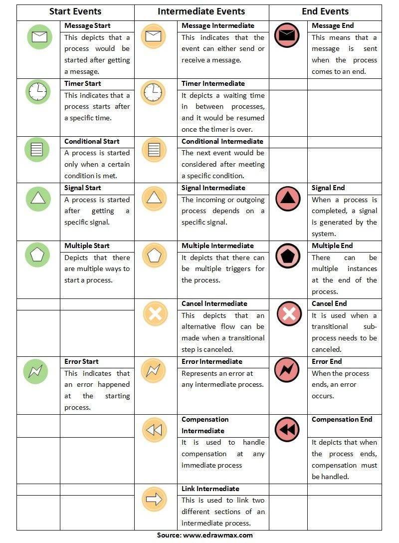 BPMN Symbols