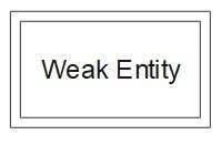 ER Diagram Symbol - Weak Entity