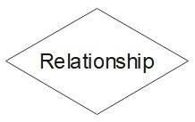 ER Diagram Symbol - Strong Relationship