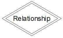 ER Diagram Symbol - Weak or Identifying Relationship
